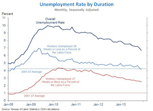 Statement on the Employment Situation in December 2013